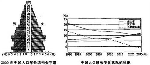 中国人口老龄化_中国人口峰值