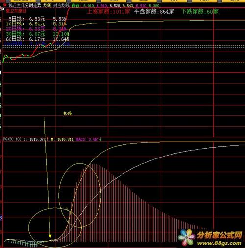 公式源码-分时ddx指标(分时)