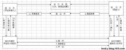 出口合同履行的四个重要环节
