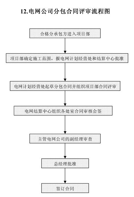 合同会签审批流程表
