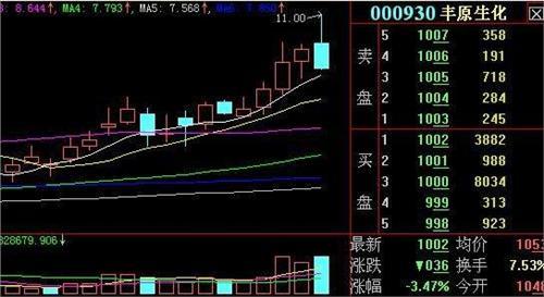 长阳实战培训3月6日新手课堂:高位放量长上影线(附图)