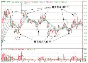 现货白银瀑布线趋势交易法中六根均线及红线与黄线各代表什么