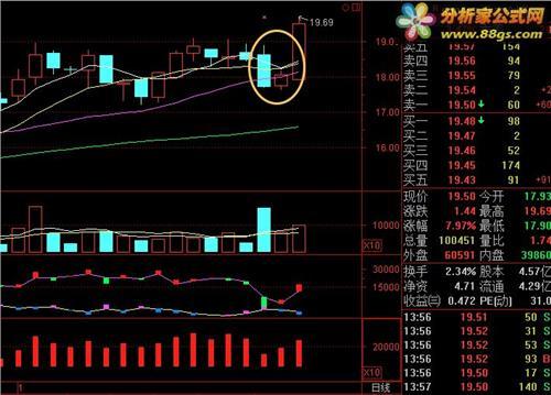 中国最牛的一阳穿三线选股方法