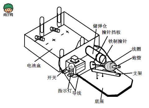 电磁炮图纸及工作原理 材料:废尺一把,硬纸板,开关一个,小灯泡一个