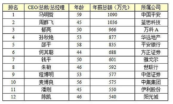 【马明哲身价 马明哲历年年薪(2006年至2015年薪酬)】