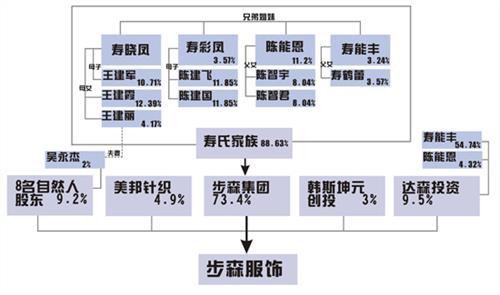 创业记 | 浙江日发集团创始人吴良定:我如何设计家族股权