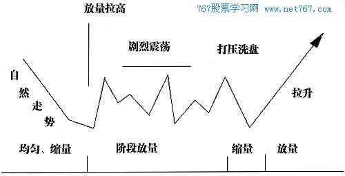 股价横盘控盘增加的公式