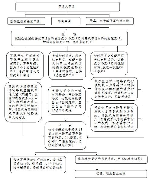 永安市商务局行政权力清理工作自查报告