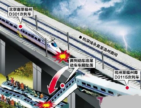 【温州高铁事故真相】温州高铁事故原因