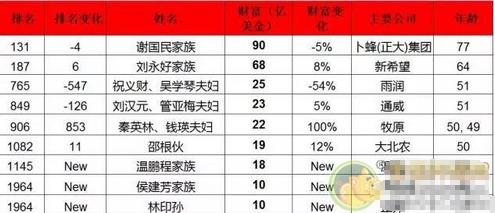 【林印孙身价】2016年中国养猪界富豪榜榜单