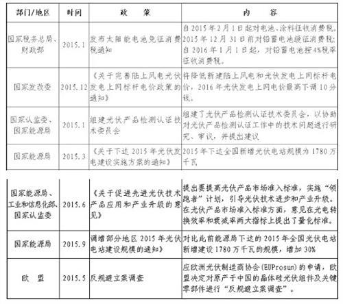 2016年中国光伏产业发展现状与趋势分析