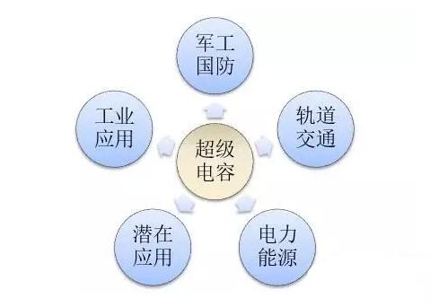 超级电容器概念股_