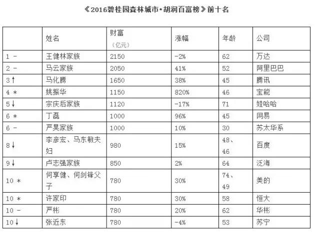 【姚振华资产有多少】姚振华身家富豪榜排名最新:离中国首富很近!