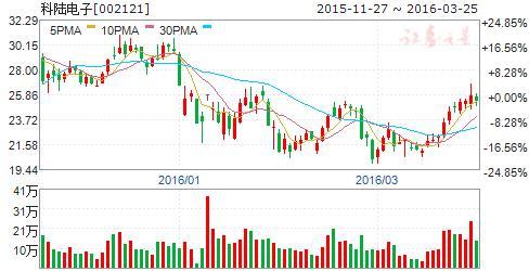 科陆电子股价 科陆电子未来几年股价将跌至2元的理由如下: