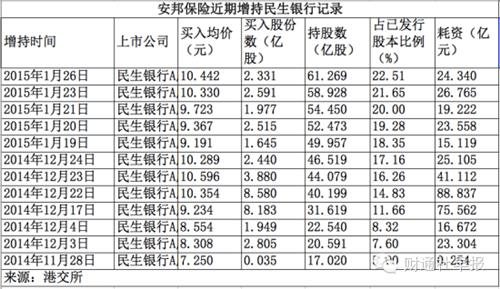 民生银行董文标的夫人 民生银行巨变背后:从毛晓峰的夫人俱乐部说中国银行家之殇