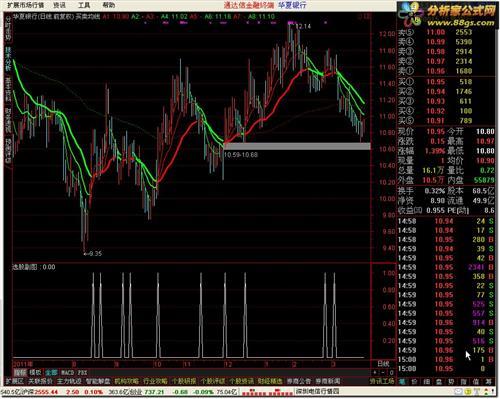 三均线粘合选股公式 均线粘合选股公式