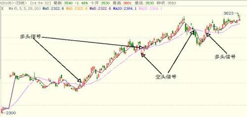 瀑布线趋势交易系统 程序化交易系统的优势