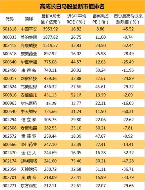 2017白马股有哪些|白马股举牌预期强烈 这些大白马有补涨潜力(附名单一览表)