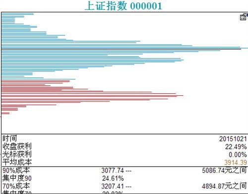 怎么看主力筹码 股票筹码分布图详解 筹码分布图怎么看