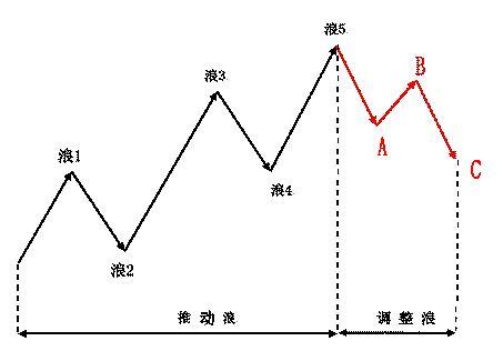 三角洲理论应用实战 针对波浪理论中的一些认识以及实战应用