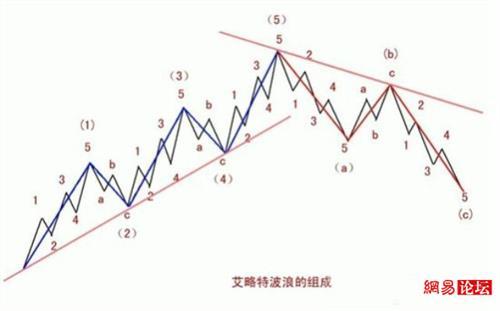 三角洲理论应用 波浪理论的实战应用