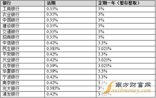 2016大额存单 2016年各大银行存款利率表一览 2016降息后各大银行存款利率表