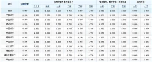 工行大额存单利率 工行大额定期存单利率 银行2015大额存单利率表