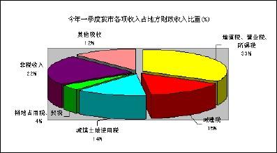 财政收入_美国财政收入的构成