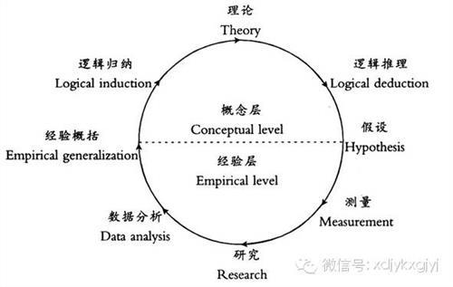 什么是量化研究 为什么质性研究不是新闻采访?