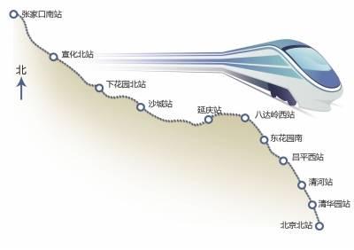 最新进展 京张高铁最新规划图 站点及最新进展消息