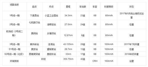 贵阳地铁s1号线 贵阳地铁1号线最新消息(附完整地铁线路站点)