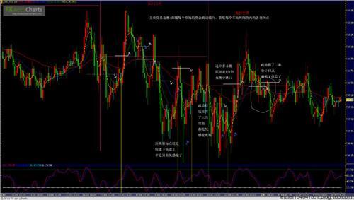 15分钟144均线布林带交易法 分享外汇短线交易策略 以15分钟K线为主的日内交易