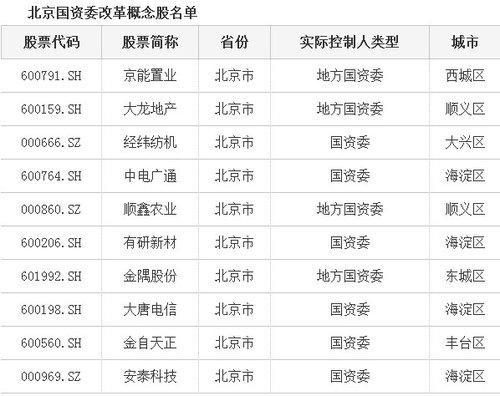 北京市属国企排名 北京国企改革方案将出 市属国企分三类推进(名单)