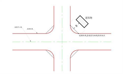 道路红线和建筑红线 高层建筑退道路红线距离有什么规定吗