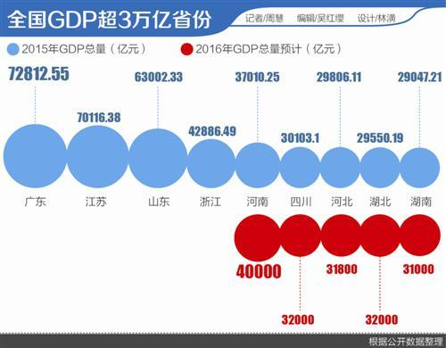 2049年的中国经济总量 【2016年GDP增速排名】31省市公布 经济总量超3万亿的省份增至9个