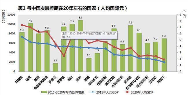 中国历年gdp增长率2013-2016年 报告称泰国经济2016年GDP增长率或为3 2%