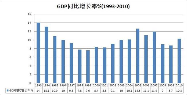 中国历年gdp增长 中国gdp为何增长的快 中国gdp增长曲线图