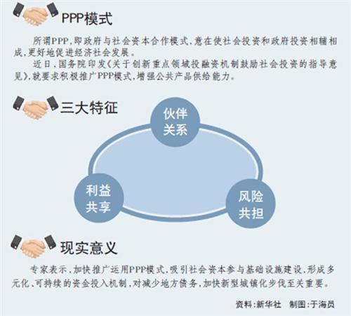 资本运作模式图解 一张图看懂PPP模式 图解公私合营 了解关于PPP 看这一篇文章就够了