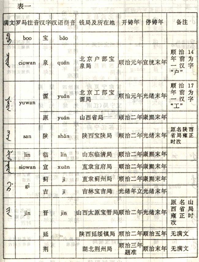《满文中文对照表》乾隆通宝满文对照表