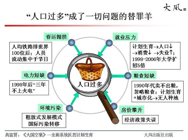 中国人口问题解决 人口专家提出新论 声称可根本解决中国人口问题