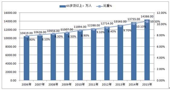 中国人口问题图片 2015年中国人口老龄化现状 中国人口老龄化趋势图