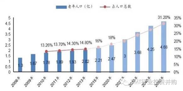 中国人口老龄化趋势图_人口老龄化趋势图