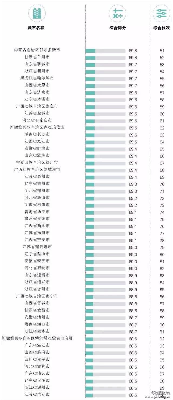 百强镇排名2016年 2016年中国百强城市排行榜出炉 山东东营排名51
