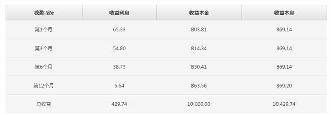 【陆金所理财骗局 2017小额贷款新口子】