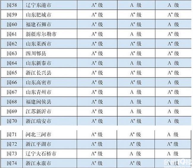 百强镇排名 2016年全国百强县排名出炉 中国百强县排名温岭27名玉环32名