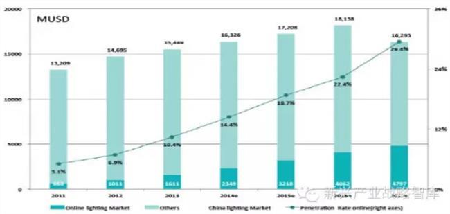 国内led产业 2014年国内LED全产业链行业发展情况分析