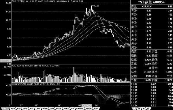 春兰股份是否重组 ST春兰股价3天持续大跌 再度否认重组传闻
