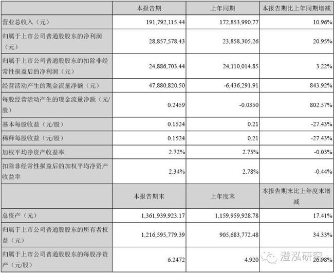 春兰股份重组2016 春兰股份:2016中报净利润0 53亿 同比增长161 64%