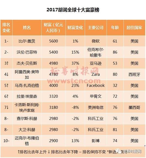 邵仲毅的豪宅 2016胡润全球富豪榜发布 邵仲毅190亿身家成山东首富