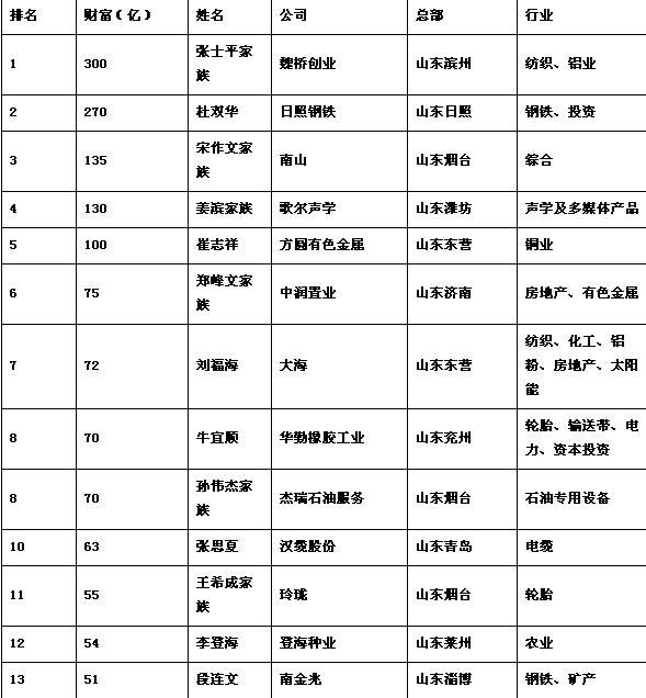 邵仲毅首富 日照仨富豪上《2016胡润全球富豪榜》 邵仲毅为山东首富